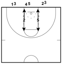 27 Basketball Drills and Games for Kids