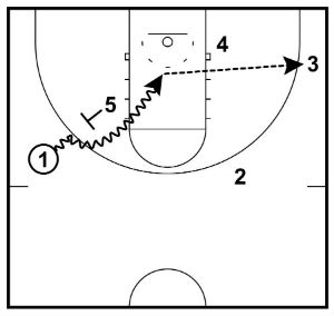 Pick and Roll for Basketball (Offensive Guide