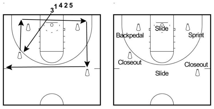 5 Basketball Defense Drills to Lock Down Any Opponent