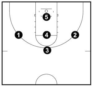 Basketball Defense Coaching Guides (Advanced)
