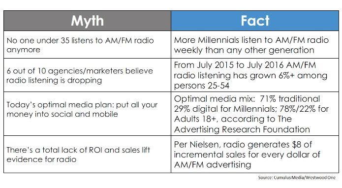 Radio Fact