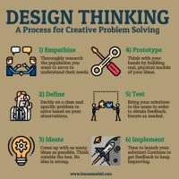 Design Thinking for Healthcare   Bassam Zahid