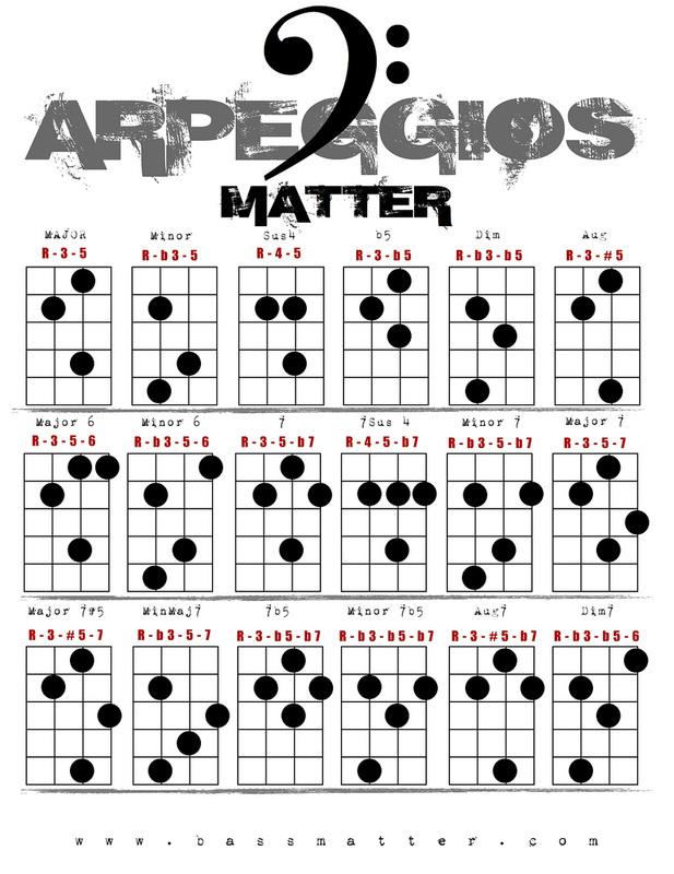 Bass Arpeggios Chart