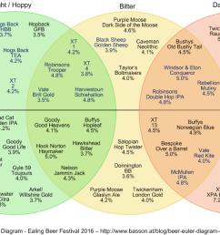 ben basson beer euler diagram ealing 2016 [ 1347 x 648 Pixel ]