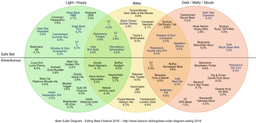 medium resolution of ben basson beer euler diagram ealing 2016