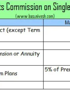 Single premium products below is the commission structure also life health and vehicle insurance agents in india rh basunivesh