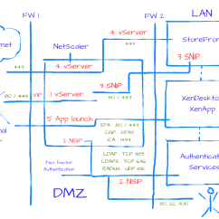 Citrix Netscaler Diagram Blank Electron Transport Chain Gateway The Basics Up Close And Personal