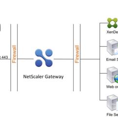 Citrix Netscaler Diagram Femur Bone Gateway The Basics Behind Firewall