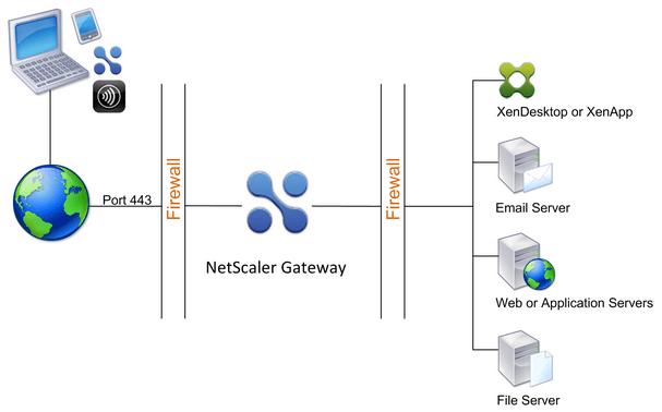 netscaler behind firewall