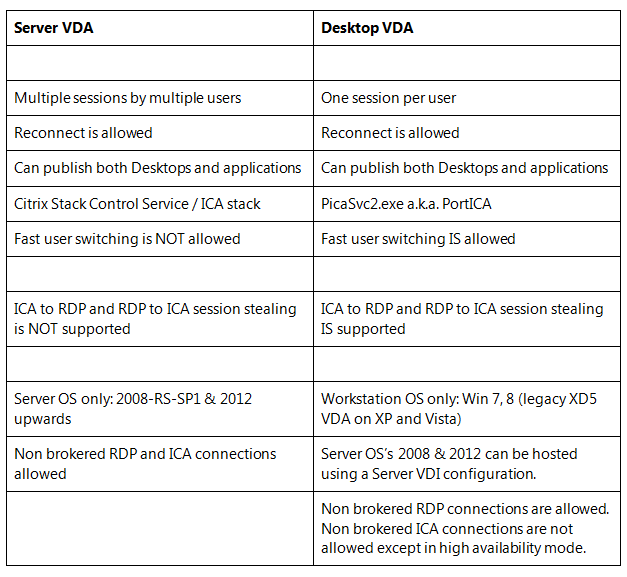 Server vs Desktop VDA