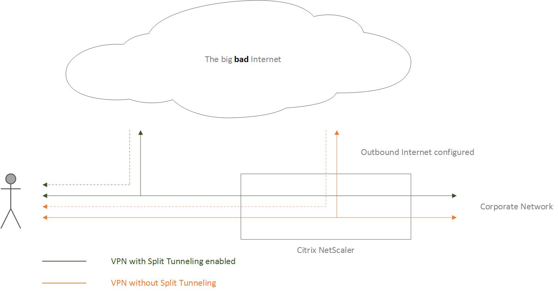 hight resolution of split tunneling