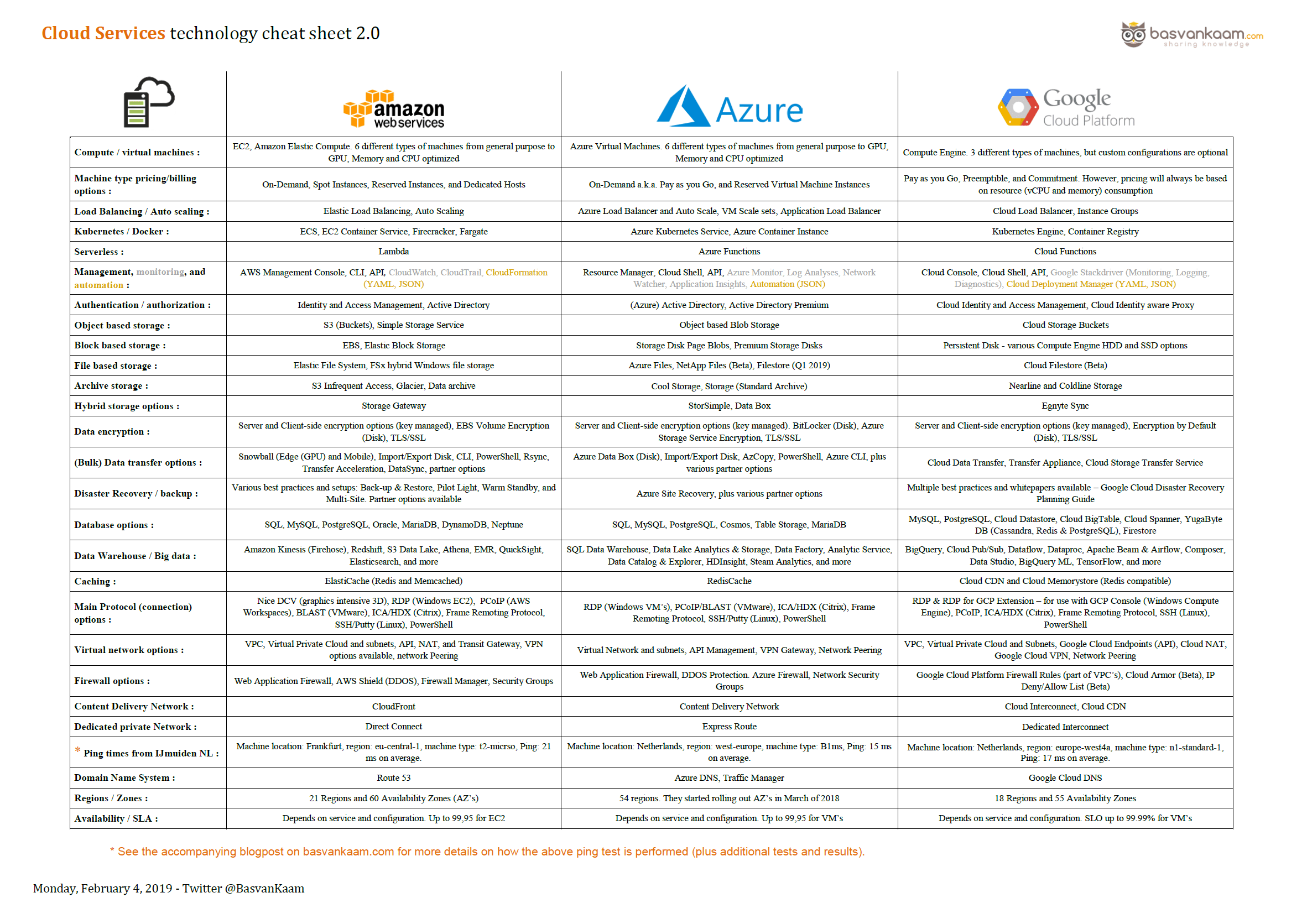 Version 2.0 of the Cloud Services Cheat Sheet is now live