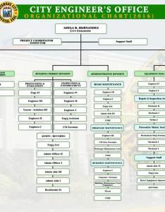 City engineer   office profile organizational chart citizen charter also batangas official website rh batangascity