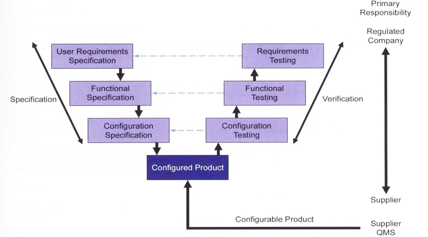 FDA Validation for BatchMaster ERP Software