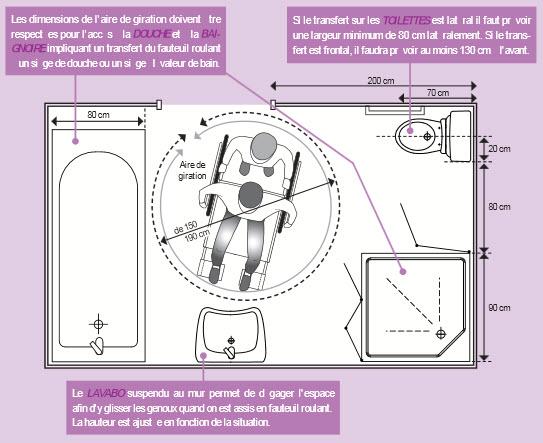 Salle De Bain Pour Handicaps Travaux Bateco