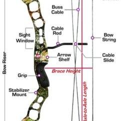 Archery Bow Diagram Dimarzio Super Distortion Wiring Bath Archers 1857