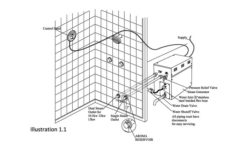 Steam Generator Installations & Instructions-Bathselect