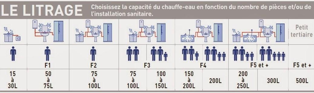 Représentation sous schéma capacité chauffe-eau.
