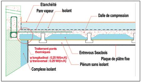 Toiture Terrasse Pont Thermique Et Tanchit Lair