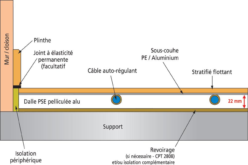 Article Planchers Chauffants Des Solutions Systemes Pour Tous Les Cas L