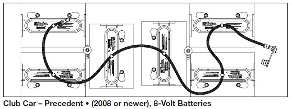 1996 Club Car Battery Wiring Diagram, 1996, Free Engine
