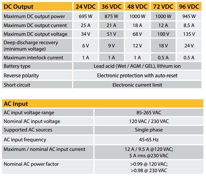 72 Volt Gem Car Battery Wiring Diagram Delta Q 72 Volt Battery Charger 72v 12a 912 7200 Battery
