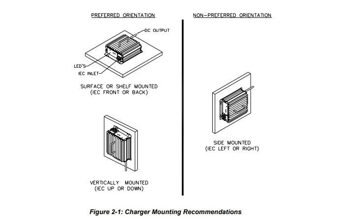 How To Wire Your New Lester Summit II Battery Charger