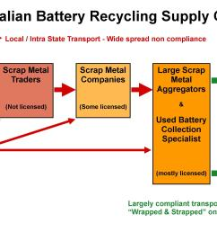 australian lead acid battery recycling [ 3657 x 1875 Pixel ]