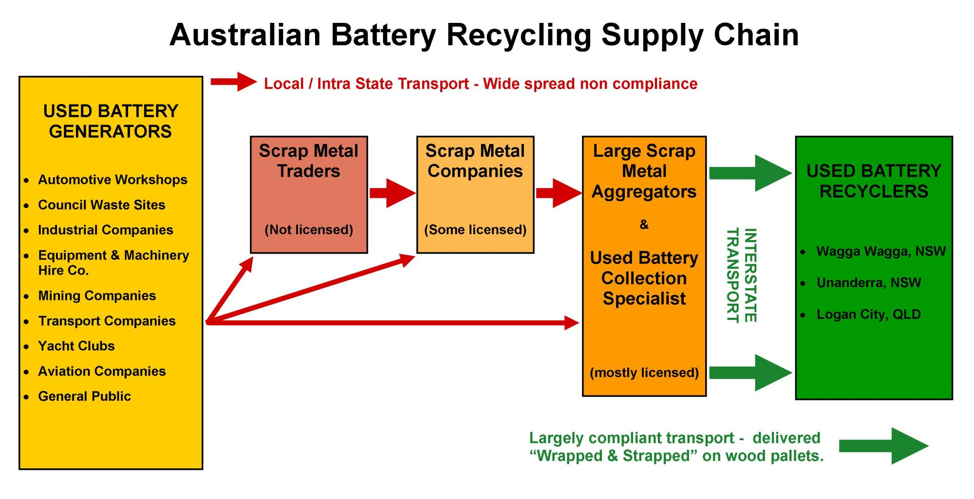 hight resolution of australian lead acid battery recycling