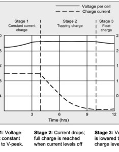 Charge stages of  lead acid battery also charging information for batteries  university rh batteryuniversity