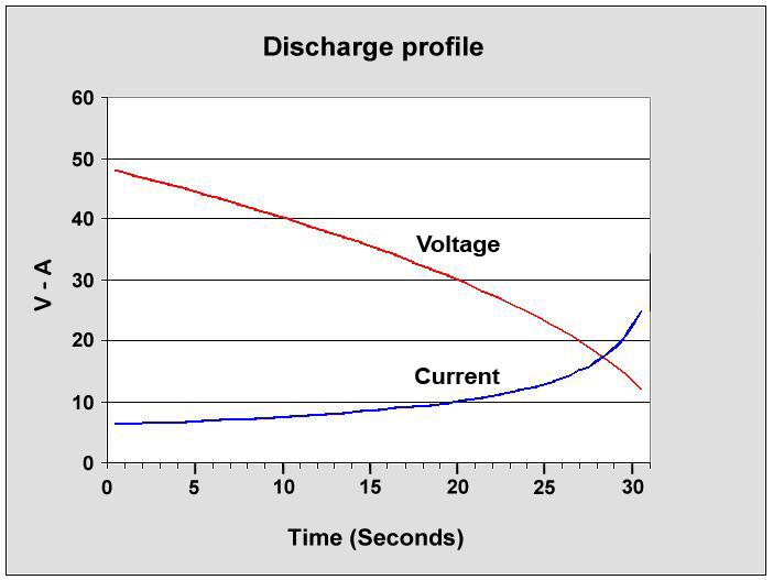 Supercapacitor Discharge