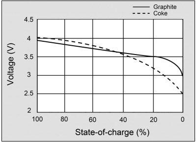 lithium ion cell diagram 2007 club car precedent wiring based batteries information battery university voltage discharge curve of