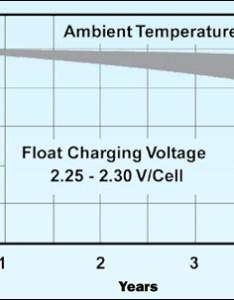 Lead acid capacity loss also charging information for batteries  battery university rh batteryuniversity