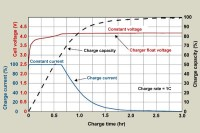 Charging Lithium-Ion Batteries  Battery University