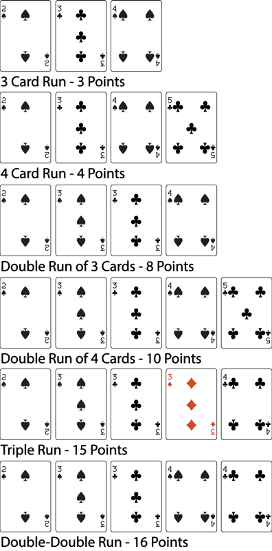 photo about Printable Cribbage Rules named √ Cribbage Details Chart cribbage scoring chart