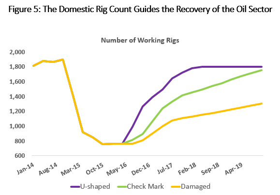 Figure 5: The Domestic Rig Count Guides the Recovery of the Oil Sector