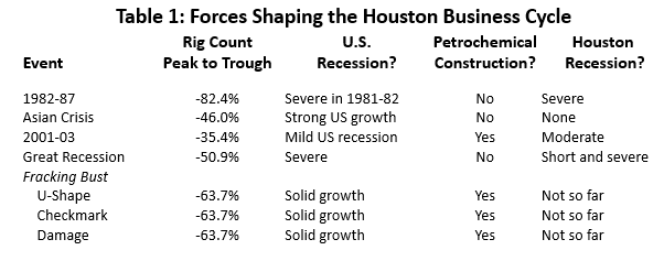 Table 1: Forces Shaping the Houston Business Cycle