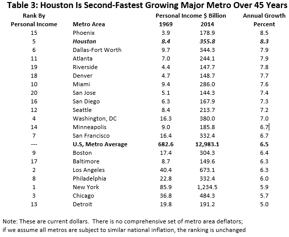 Table 3: Houston is Second-Fastest Growing Major Metro Over 45 Years