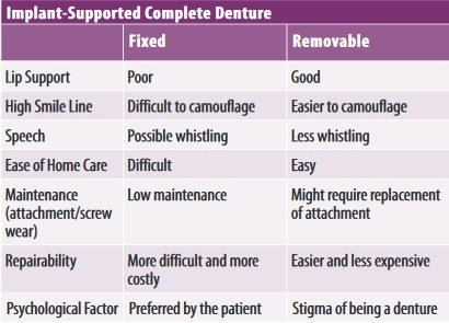 implant-supported-dentures-comparison