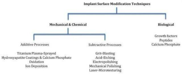 Flow chart of some dental implant surfaces