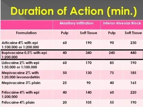 Table of dental local anesthetics duration of action
