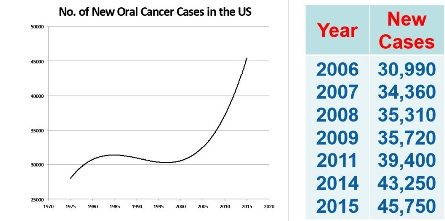 HPV related oral squamous cell carcinoma