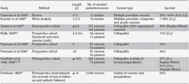 How long do dental veneers last?