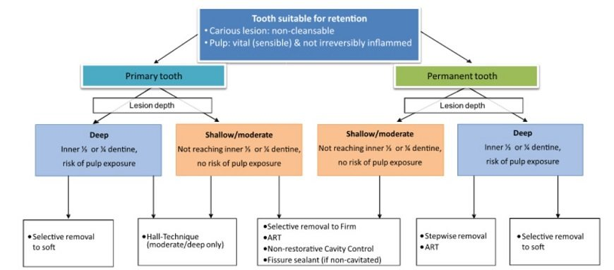 Managing dental caries