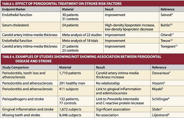 Studies on periodontal disease systemic links