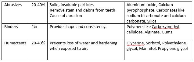 toothpaste ingredients