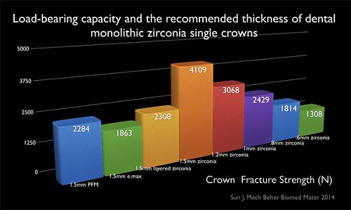 Zirconia crown fracture strengths depend on thickness.