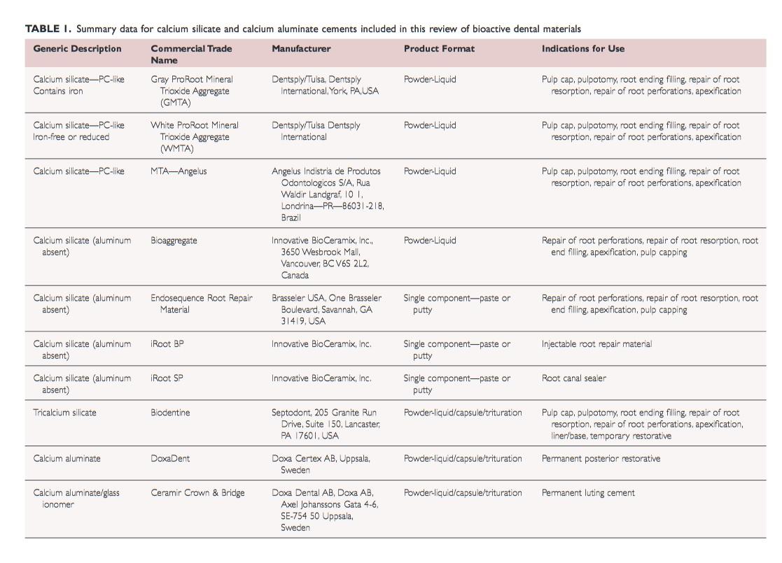 List of bioactive dental materials