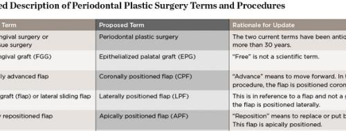 periodontal plastic surgery terms