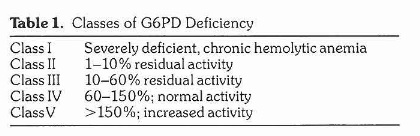 G6PD deficiency